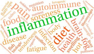 anti inflammatory word cloud