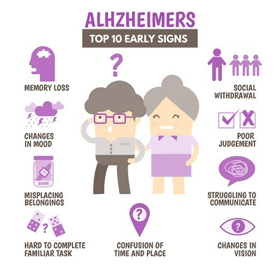 early warning signs of alzheimers disease